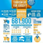 Toursim Infographic