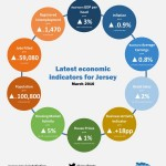 Jersey Economic Indicators March 2016