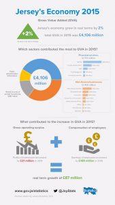 Jersey Economy 2015